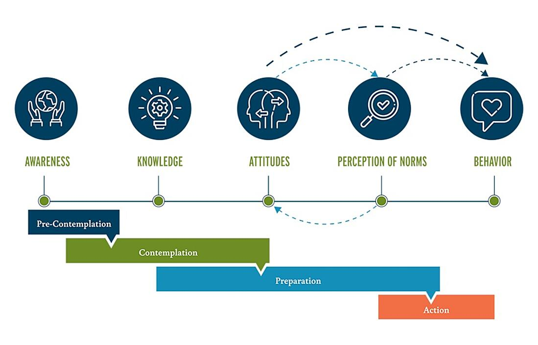 Stages-of-Change-Graphic-web-1