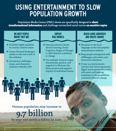 Entertainment to Slow Population Growth - Infographic Teaser