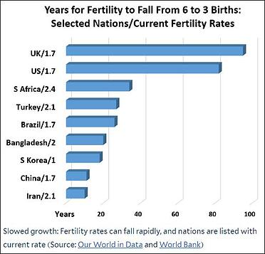 Years for fertility to fall selected nations