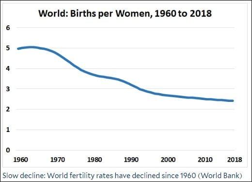 yaleglobal online historic fertility